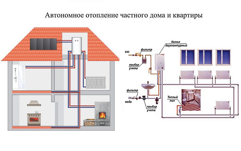 Автономное отопление дома, квартиры, не жилого помещения
