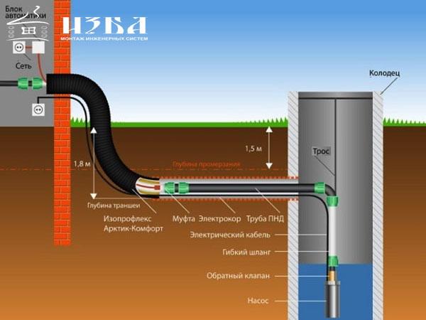 Системы подачи теплоносителя в Домодедово