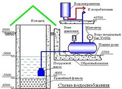 Тепловое оборудование в Истре