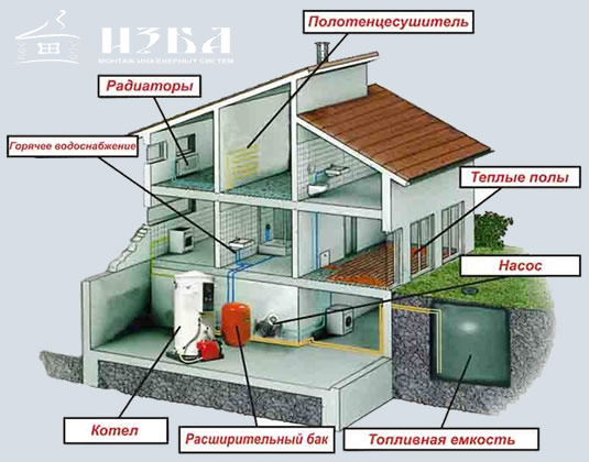 Тепловое оборудование в Серпухове.